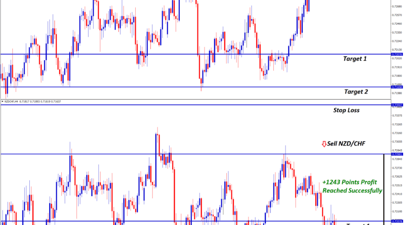 nzd chf forex strategy signal at resistance level