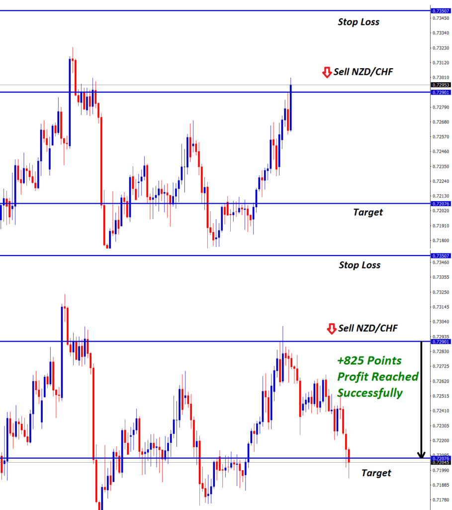 NZD CHF sell forex signal at the resistance level