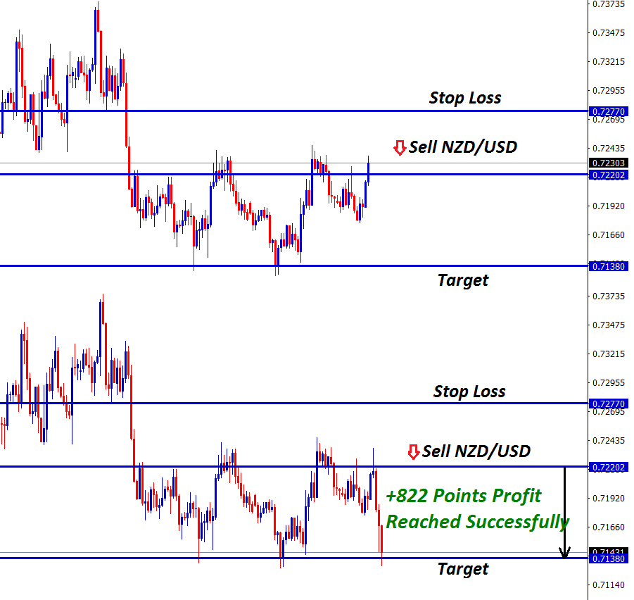 nzd usd forex analysis at resistance zone hits 822 points profit