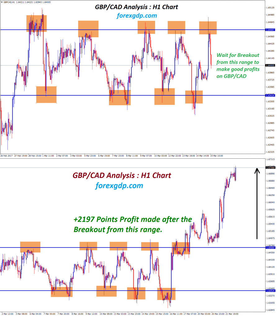 range trading strategy in GBPCAD