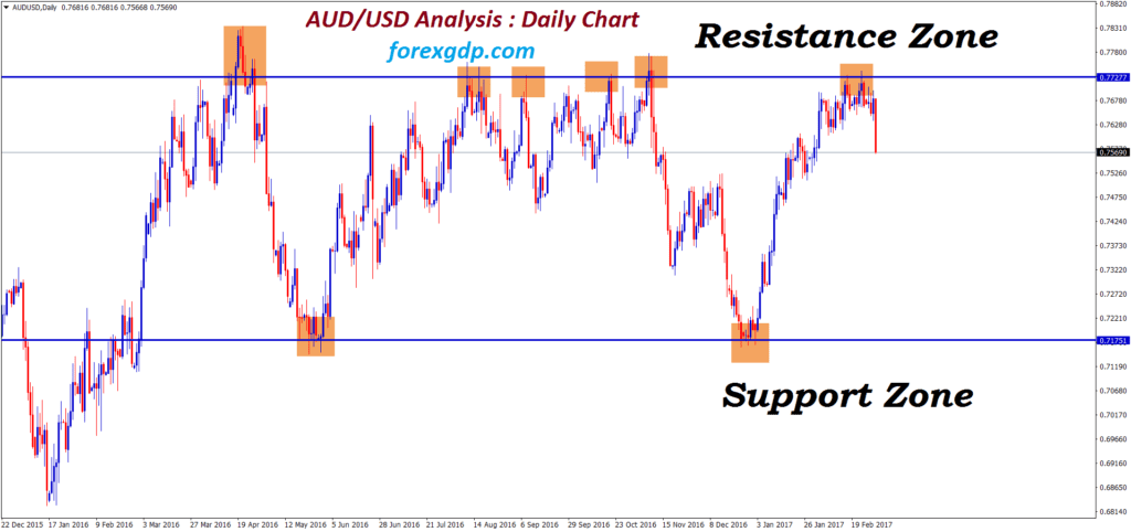 Resistance and Support level in AUDUSD daily chart