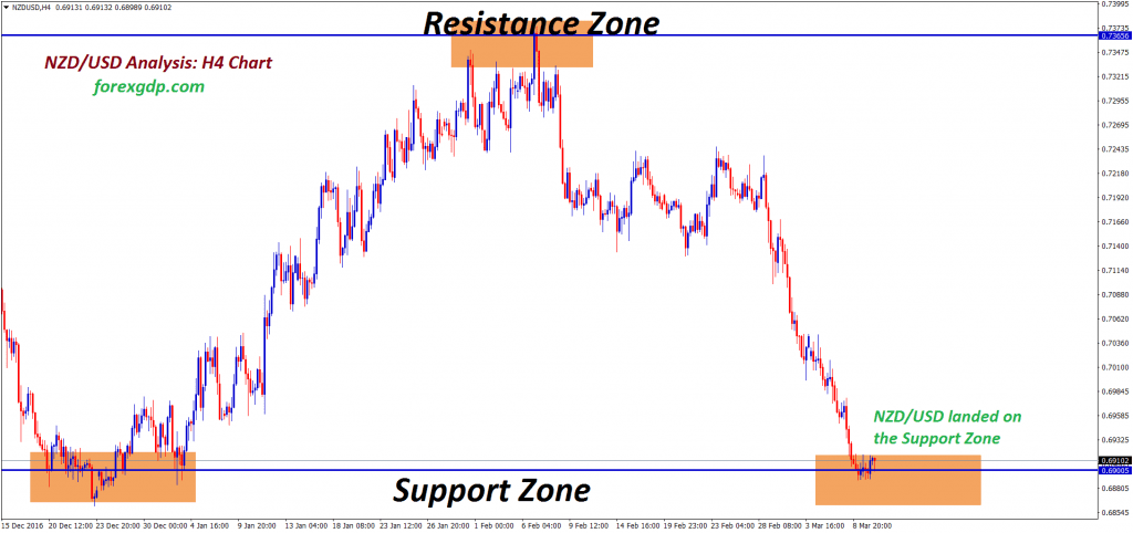 Resistance and Support zone in NZDUSD h4 chart