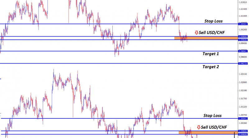Sell usdchf forex signal at strong down trend price fall