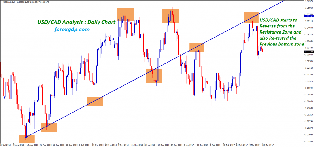 usdcad analysis forms descending triangle and triple top during the retest of breakout level