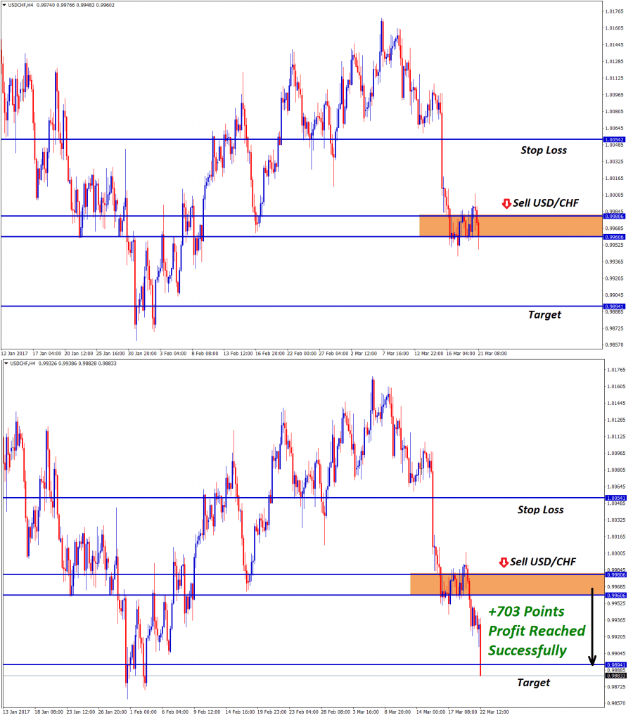 usdchf forex signal at 703 points