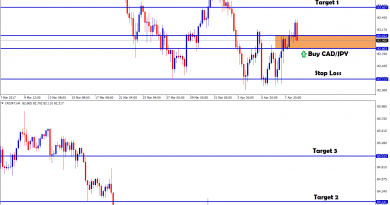 cadjpy forex signal at wrong time hits stop loss for resting the support level again
