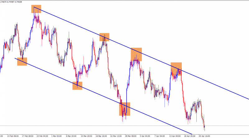 descending channel down trend analysis on audchf