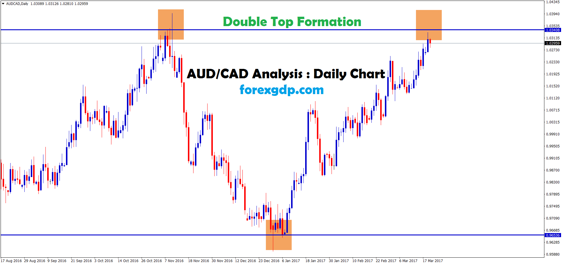 Double top chart pattern in audcad daily chart