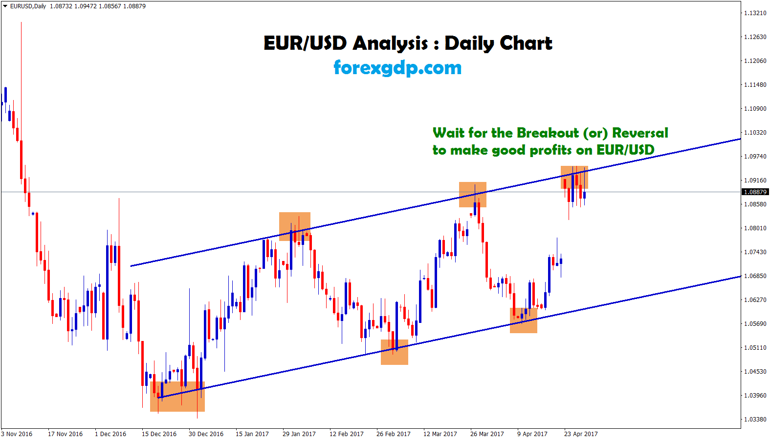 eur usd forex signal waiting for breakout at the resistance trend