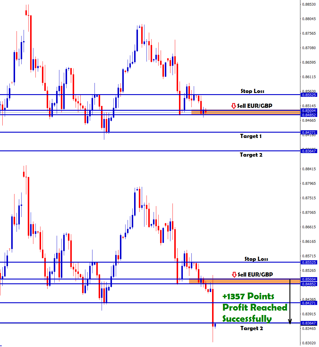 Forex news prints big bear candlestick in eurgbp sell signal