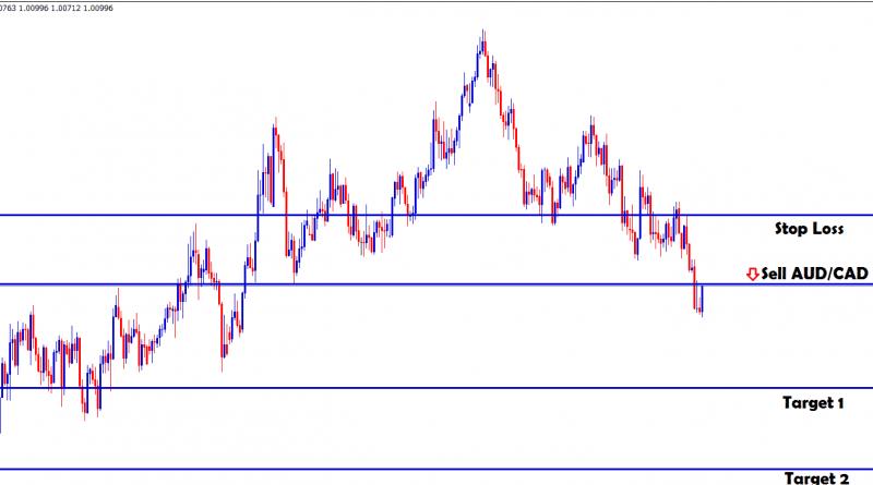 sell audcad forex signal at fibonacci retracement
