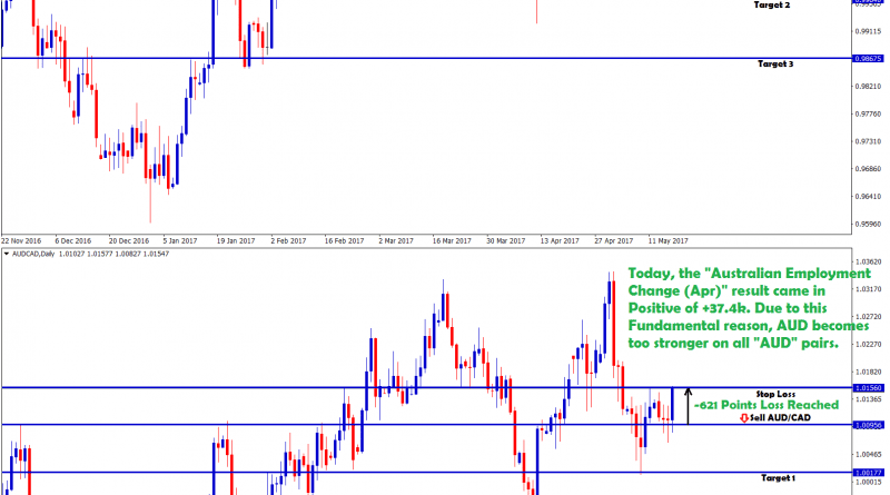 audcad forecast hits stop loss