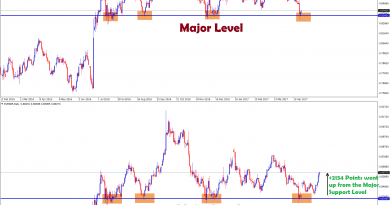 EURGBP reversal patterns at support level