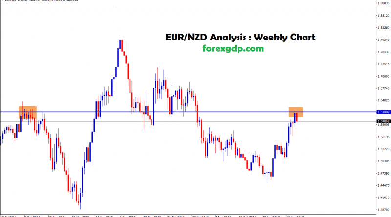 EURNZD head and shoulder reversal confirmation happens