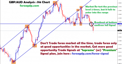 gbpaud analysis breakout confirms sell signal