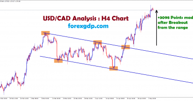 usdcad analysis forex trading