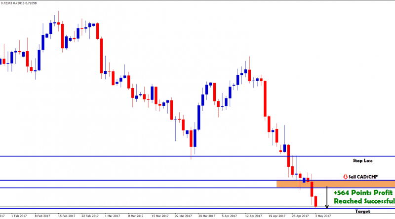 cadchf forex signal analysis