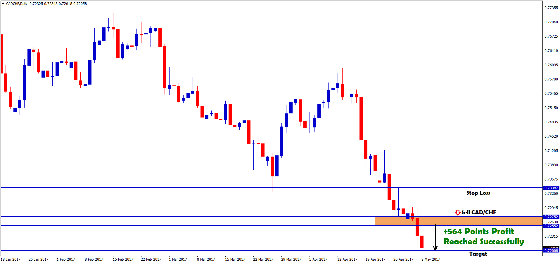 Forexpros usd cad