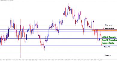 audchf forex trading strategies