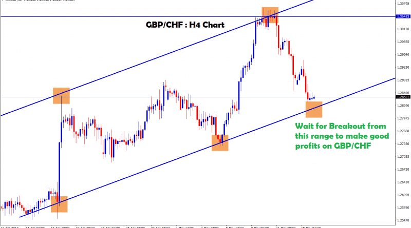 gbp chf forex trading signal