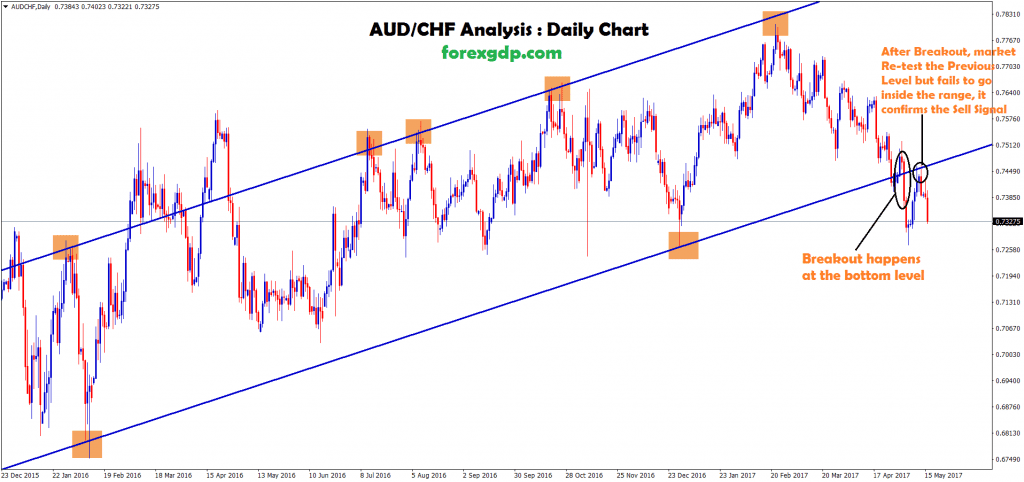 audchf trend line up move