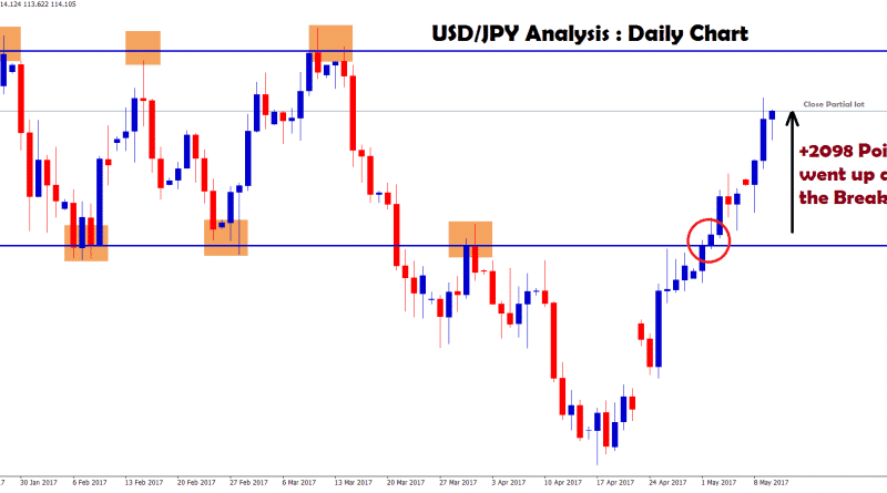 2098 Points Made In Usd Jpy After Breakout Of The Top Level