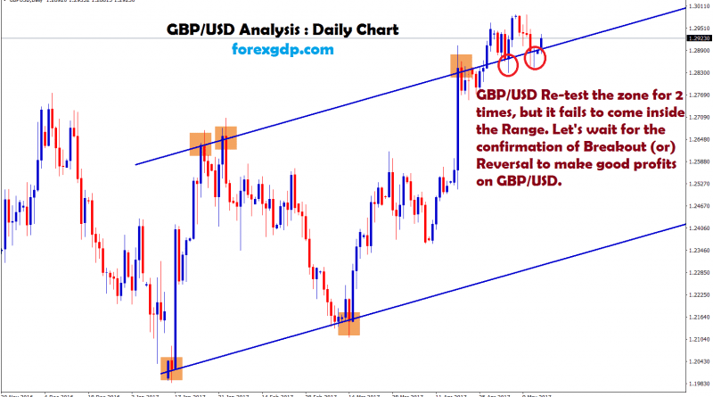 gbpusd forex trading signal
