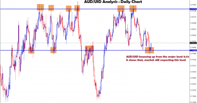 aud usd forex trading analysis