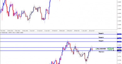 aud nzd forex trading strategy