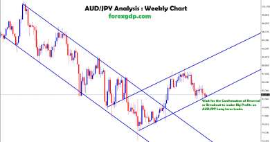 audjpy analysis in up trend channel line