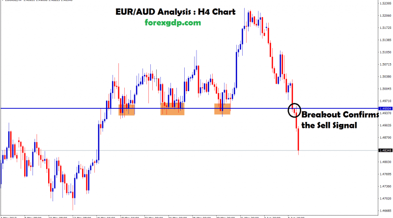 breakout at the support level confirms sell trade opportunity