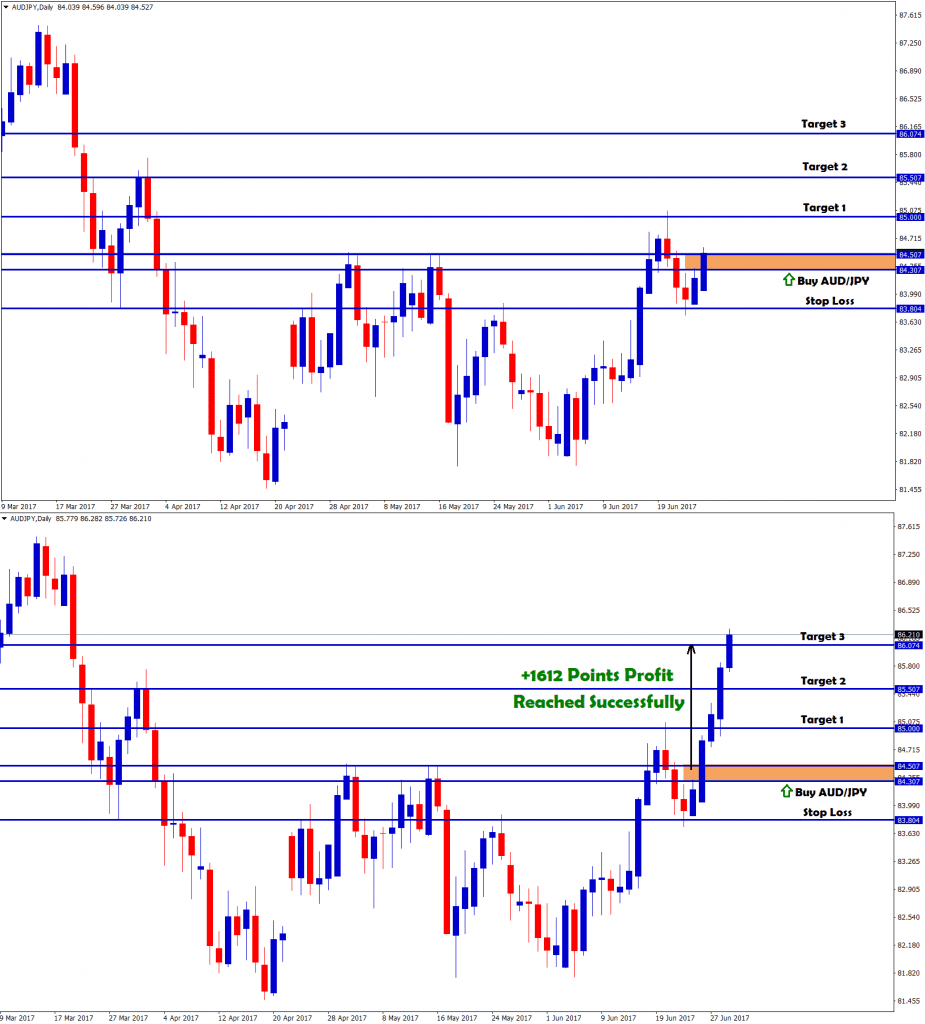 buy forex signals after breakout in audjpy