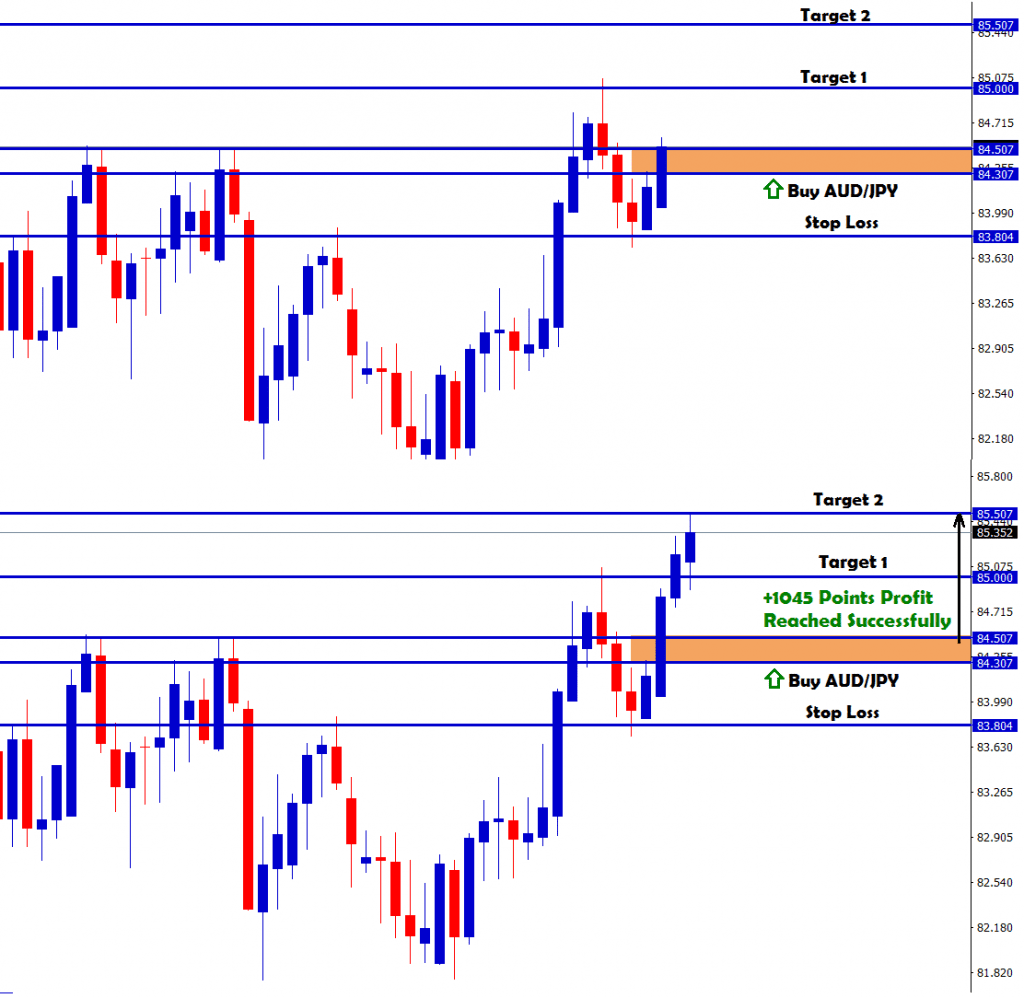 buy forex signals after breakout in audjpy hits target 2