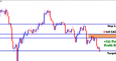 cad jpy sell in lower highs touched the tp
