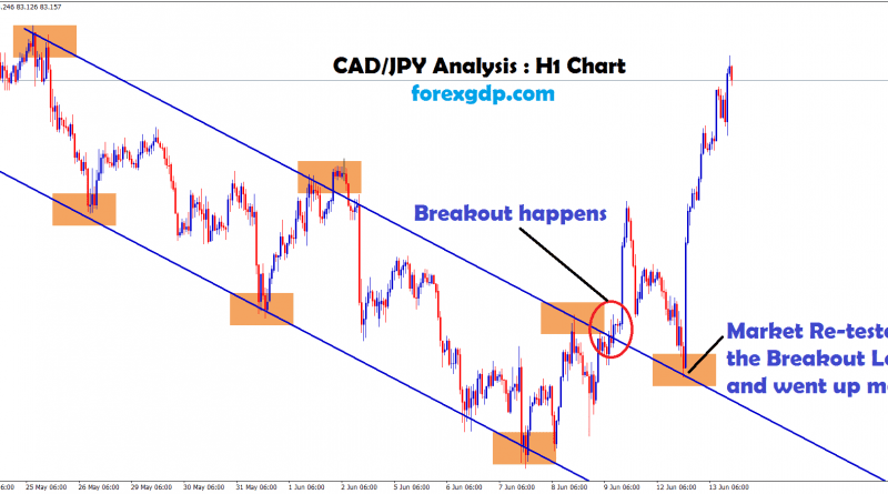 cadjpy breakout and retesting strategy in down trend