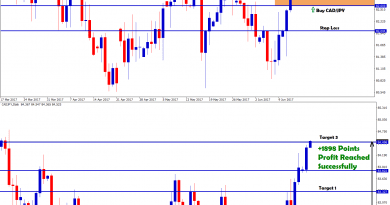 CADJPY buy trading signal hits 1898 points profit