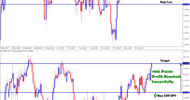 chf jpy forex trading strategy for buying for resistance movement ahead