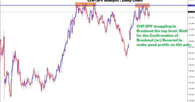 chf jpy trading ahead to retest the strong resistance level