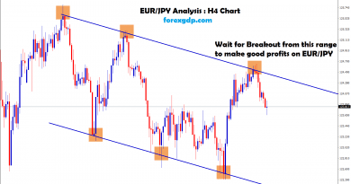 eur jpy forex trading strategy in descending down trend line
