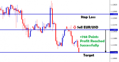 eur usd forex strategy for selling trade