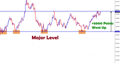 eurgbp forex strategy huge price rise from the major support