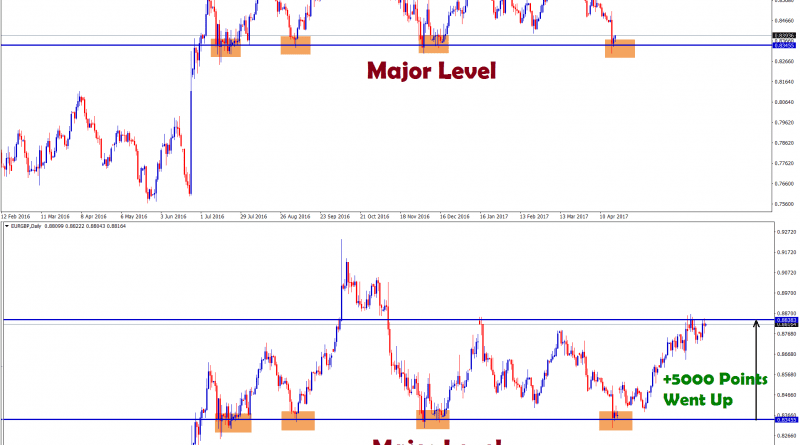 eurgbp forex strategy huge price rise from the major support level