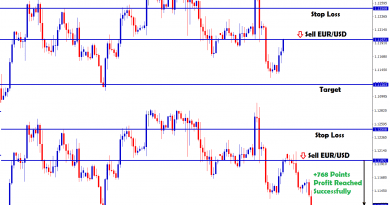 eurusd reversal confirmation in sell signal
