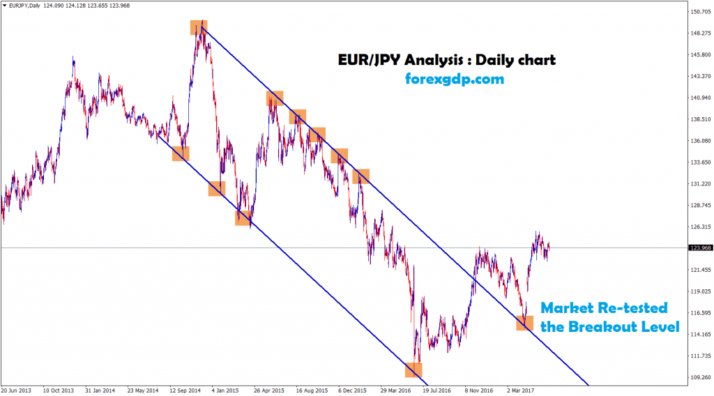 forex market breakout and re-tested the breakout level in eurjpy