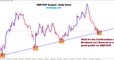GBPCHF forecast for buying at higher lows in uptrend