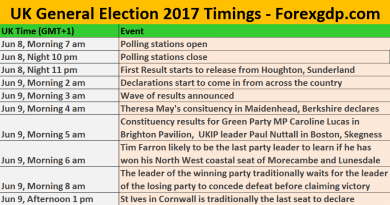 UK General Election Time table
