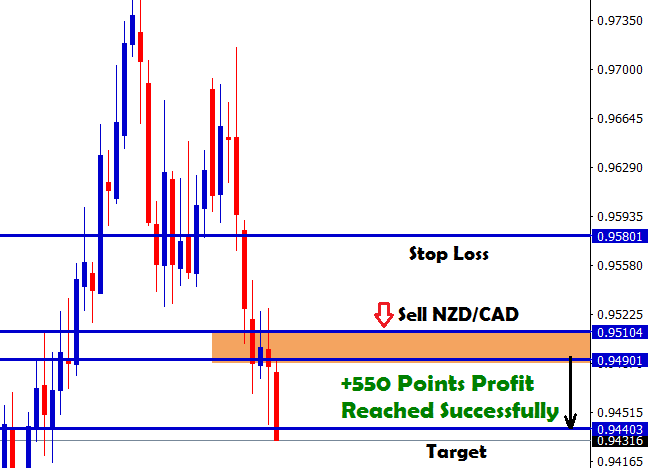 55 pips profit in nzdcad sell