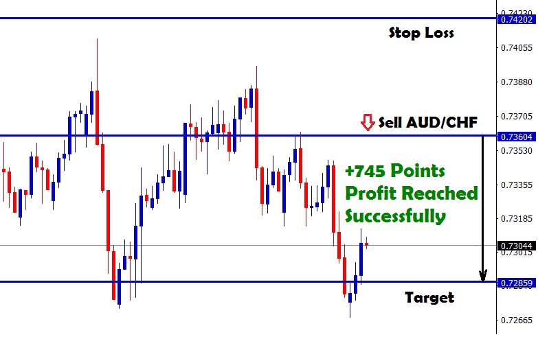 745 points profit in audchf sell
