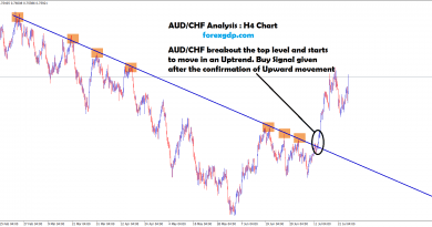 AUDCHF forecast on breakout chart at the top level