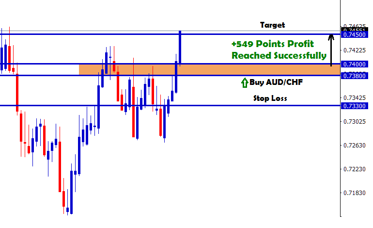 +549 Points Profit Reached Successfully in AUD/CHF Buy ...